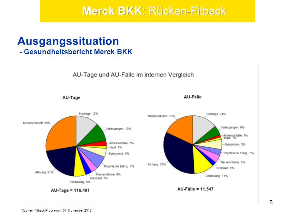 Ausgangssituation - Gesundheitsbericht Merck BKK