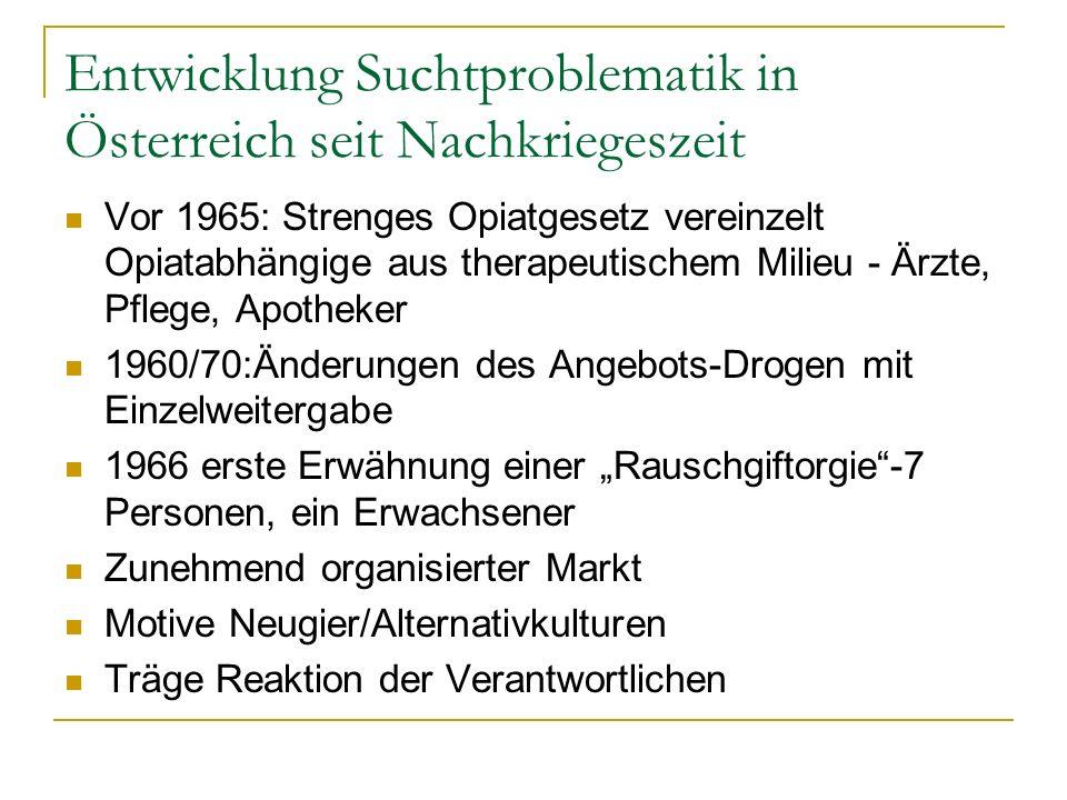 Entwicklung Suchtproblematik in Österreich seit Nachkriegeszeit