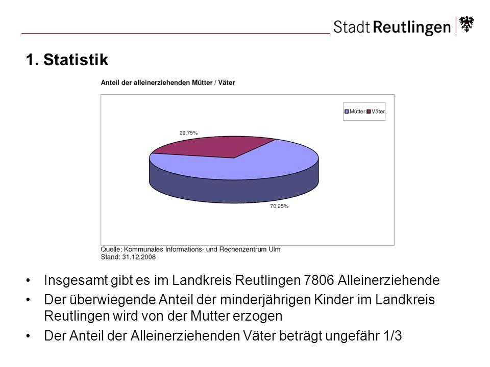1. Statistik Insgesamt gibt es im Landkreis Reutlingen 7806 Alleinerziehende.