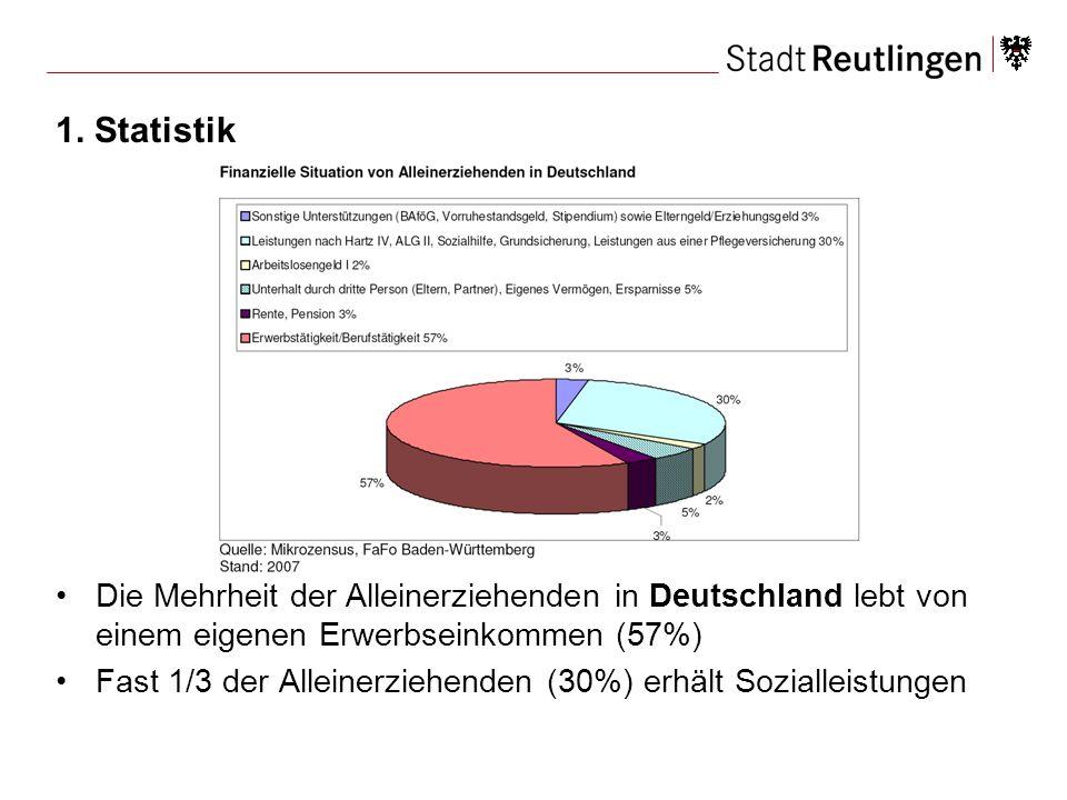 1. Statistik Die Mehrheit der Alleinerziehenden in Deutschland lebt von einem eigenen Erwerbseinkommen (57%)