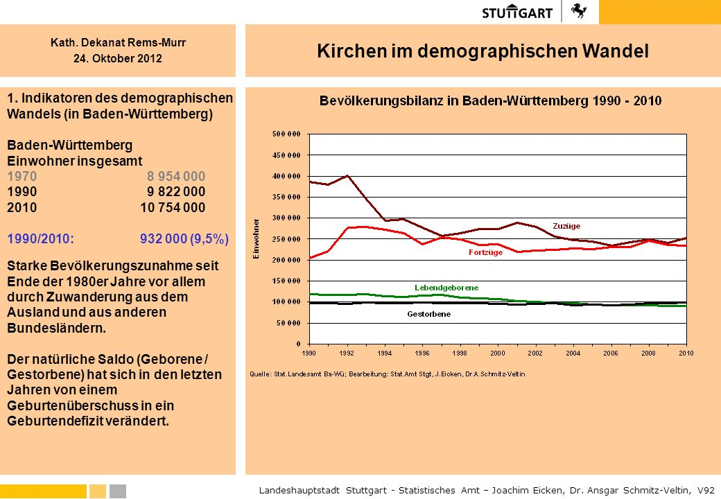 1. Indikatoren des demographischen Wandels (in Baden-Württemberg)