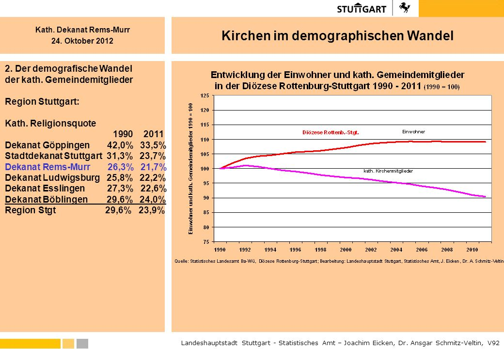 2. Der demografische Wandel