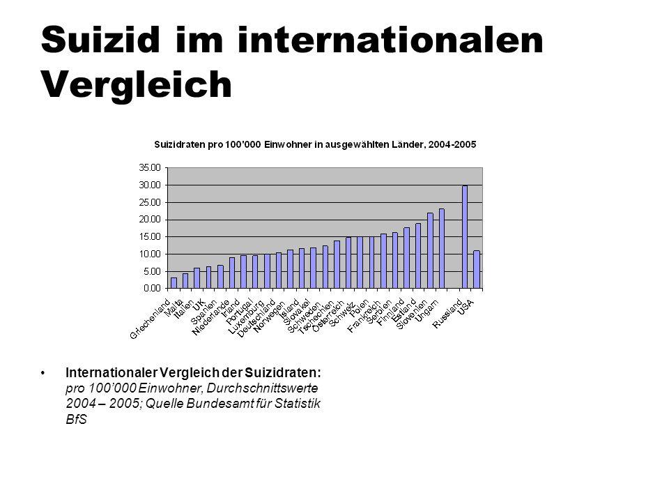 Suizid im internationalen Vergleich