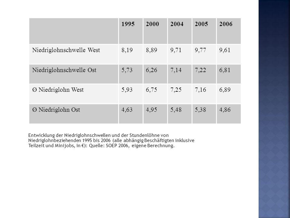 Niedriglohnschwelle West 8,19 8,89 9,71 9,77 9,61