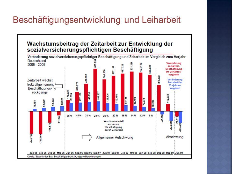 Beschäftigungsentwicklung und Leiharbeit