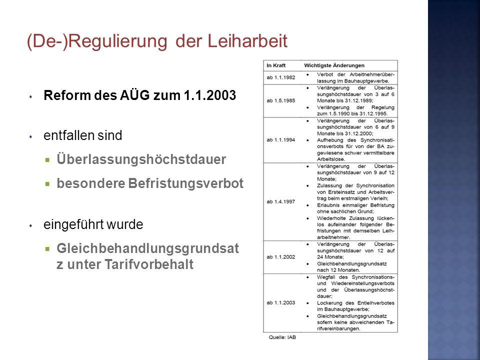 (De-)Regulierung der Leiharbeit