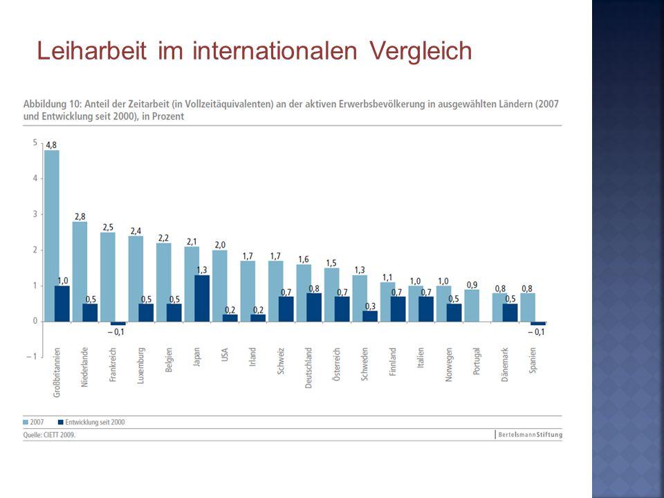 Leiharbeit im internationalen Vergleich