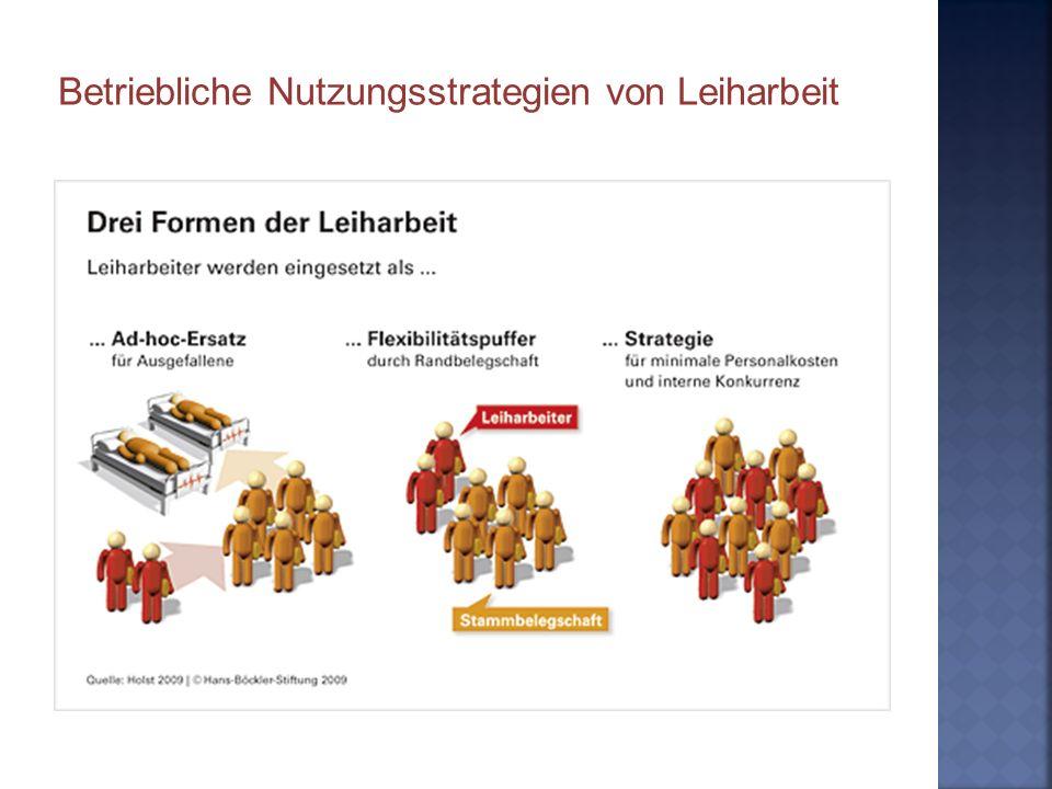 Betriebliche Nutzungsstrategien von Leiharbeit