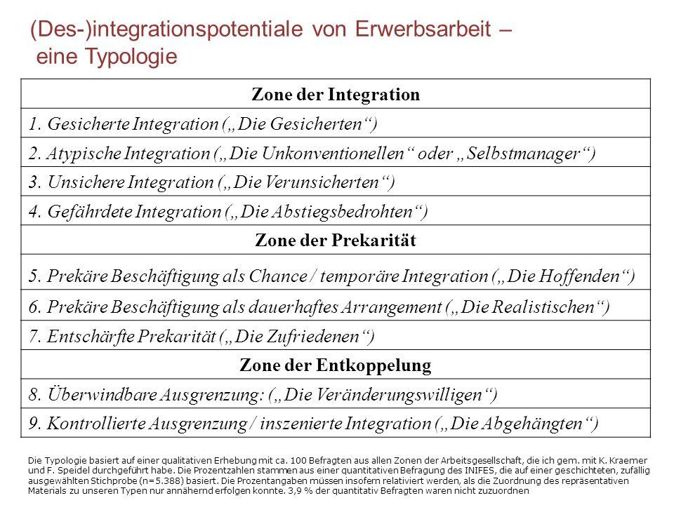 (Des-)integrationspotentiale von Erwerbsarbeit – eine Typologie