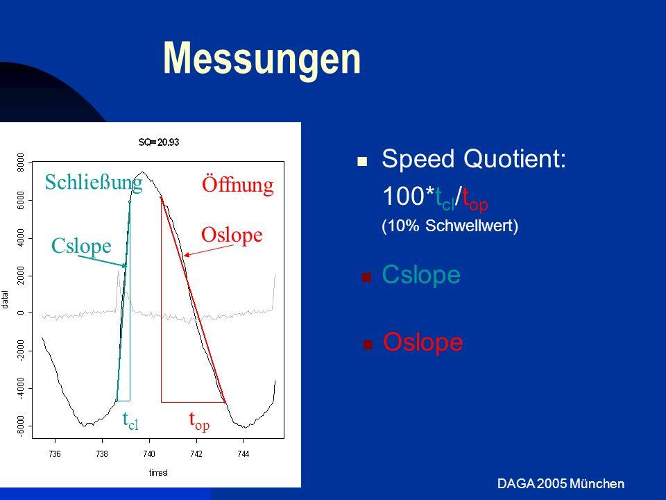 Messungen Speed Quotient: 100*tcl/top Schließung Öffnung Oslope Cslope