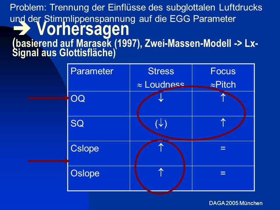 Problem: Trennung der Einflüsse des subglottalen Luftdrucks und der Stimmlippenspannung auf die EGG Parameter