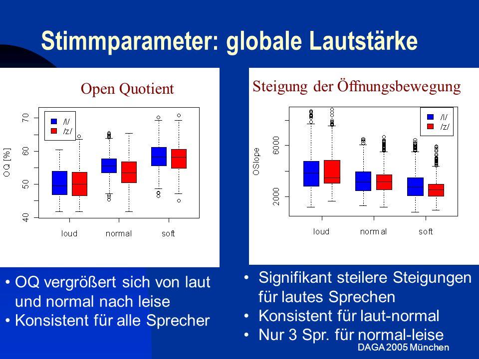 Stimmparameter: globale Lautstärke