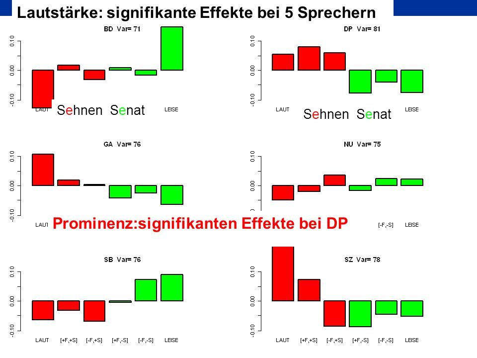Prominenz:signifikanten Effekte bei DP