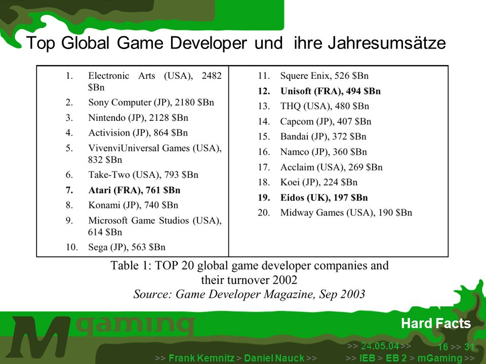 Top Global Game Developer und ihre Jahresumsätze