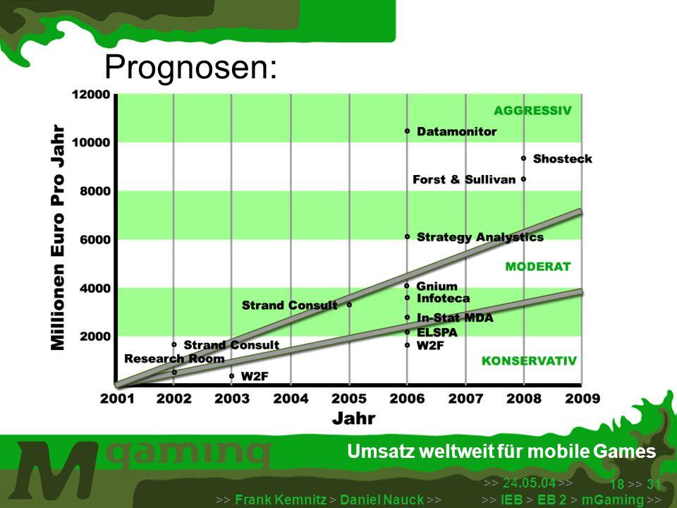Umsatz weltweit für mobile Games