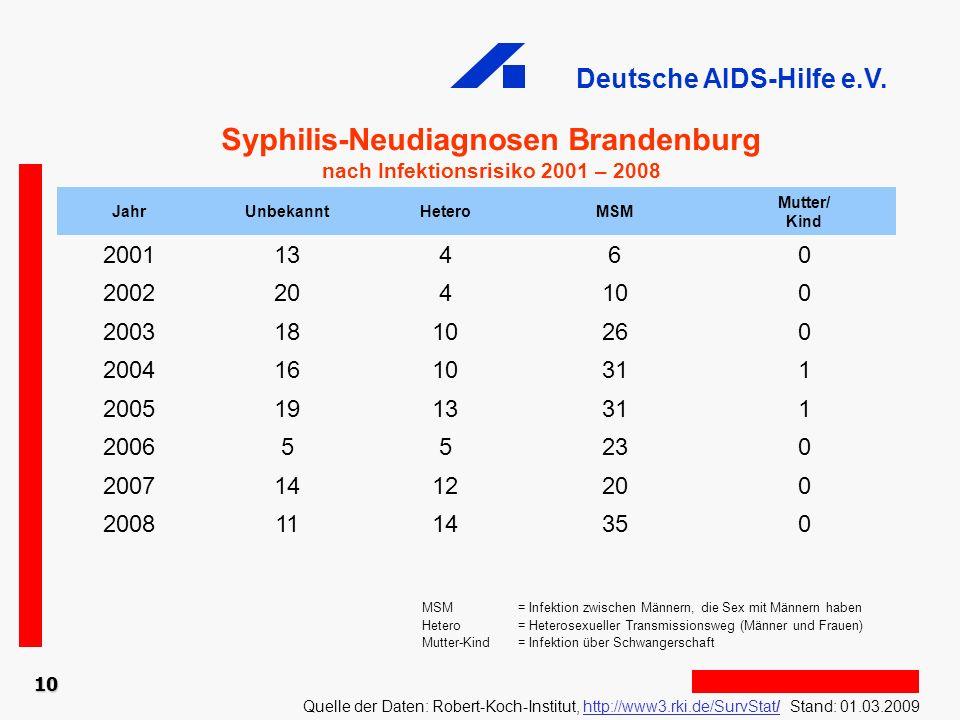 Syphilis-Neudiagnosen Brandenburg nach Infektionsrisiko 2001 – 2008