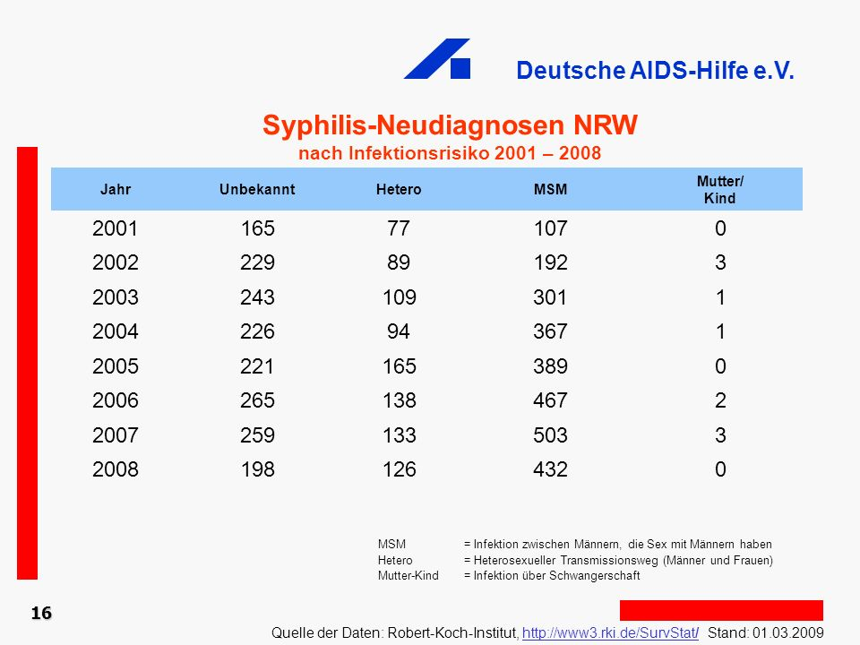 Syphilis-Neudiagnosen NRW nach Infektionsrisiko 2001 – 2008