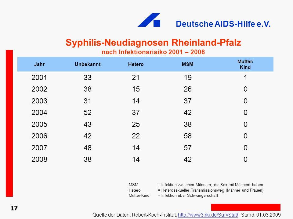 Syphilis-Neudiagnosen Rheinland-Pfalz
