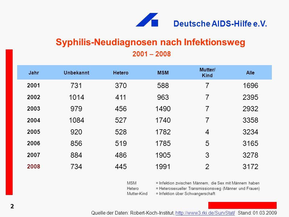 Syphilis-Neudiagnosen nach Infektionsweg