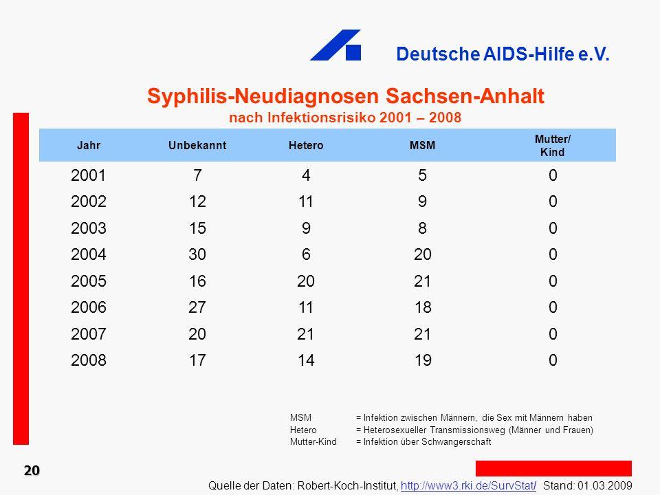 Syphilis-Neudiagnosen Sachsen-Anhalt nach Infektionsrisiko 2001 – 2008