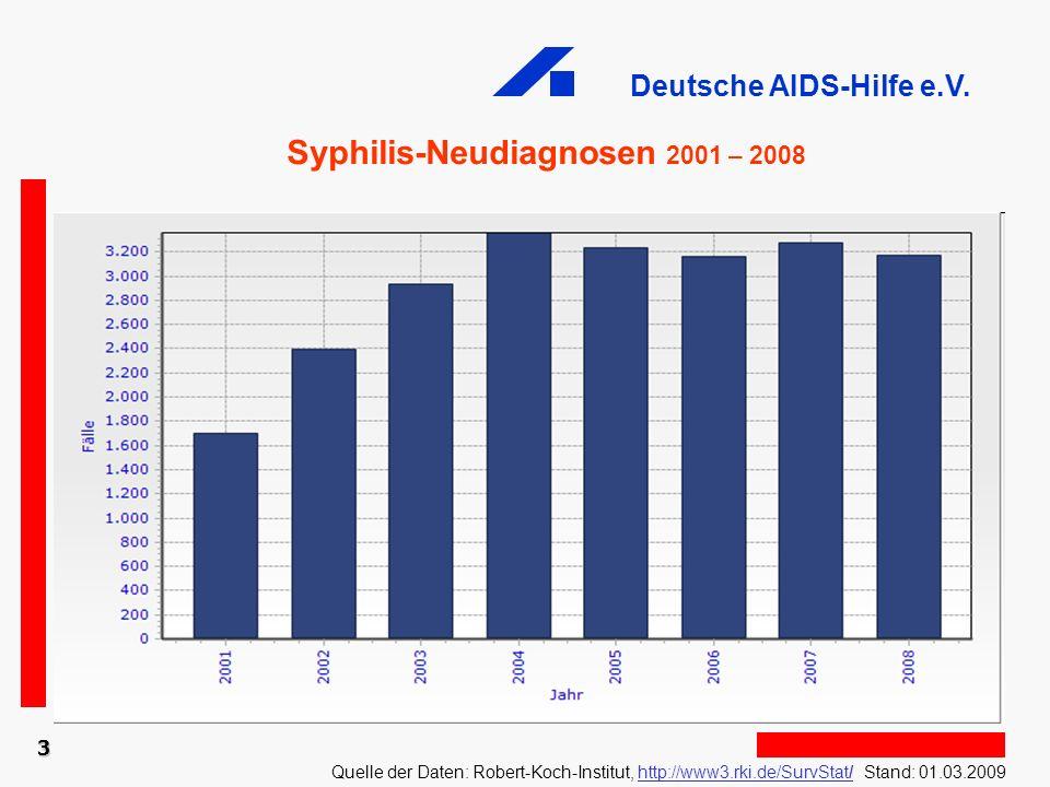 Syphilis-Neudiagnosen 2001 – 2008