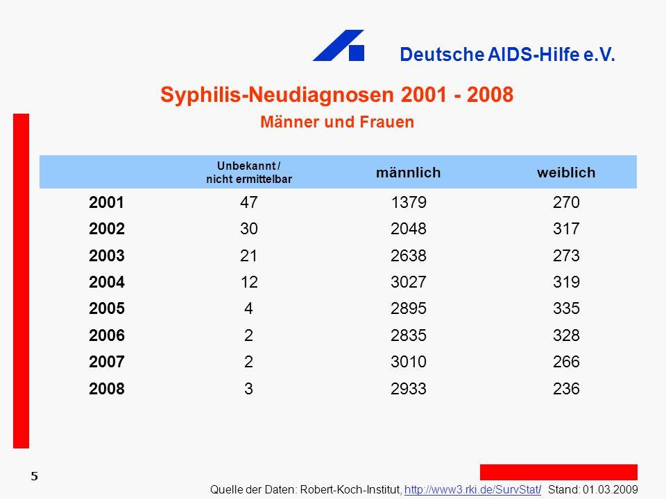 Syphilis-Neudiagnosen 2001 - 2008