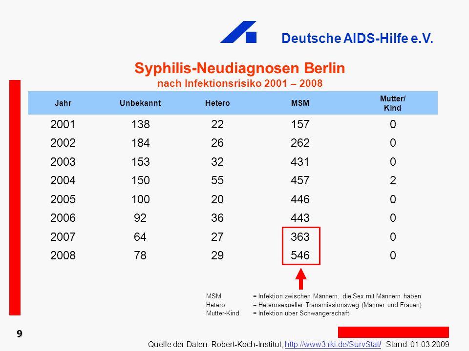 Syphilis-Neudiagnosen Berlin nach Infektionsrisiko 2001 – 2008