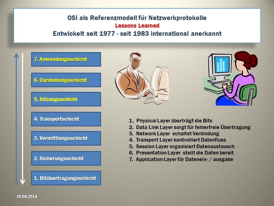 OSI als Referenzmodell für Netzwerkprotokolle Lessons Learned Entwickelt seit 1977 - seit 1983 international anerkannt