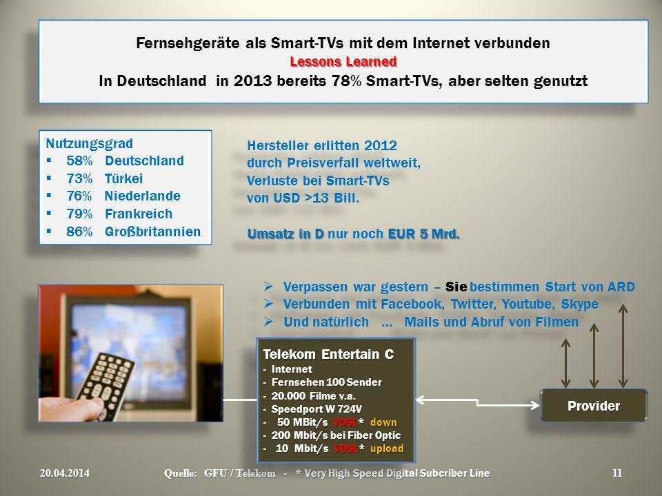 Fernsehgeräte als Smart-TVs mit dem Internet verbunden Lessons Learned In Deutschland in 2013 bereits 78% Smart-TVs, aber selten genutzt