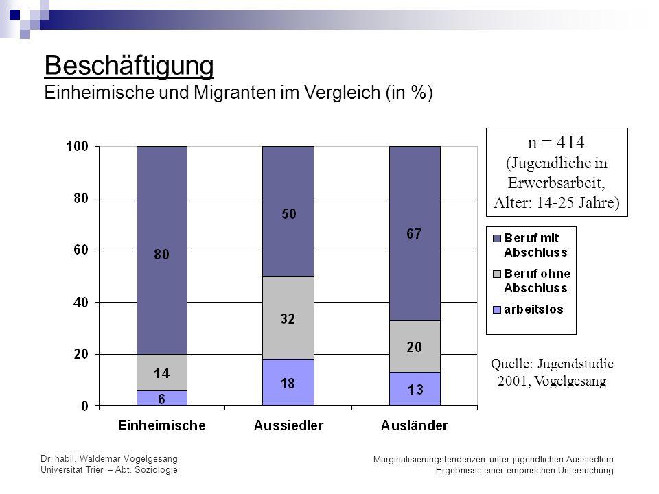 Beschäftigung Einheimische und Migranten im Vergleich (in %)