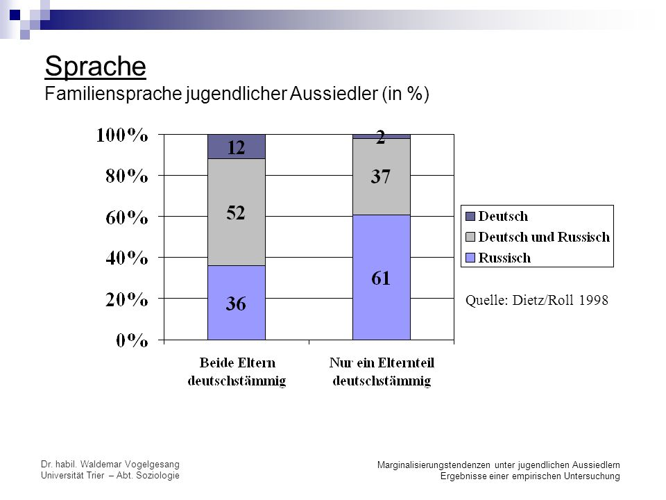 Sprache Familiensprache jugendlicher Aussiedler (in %)