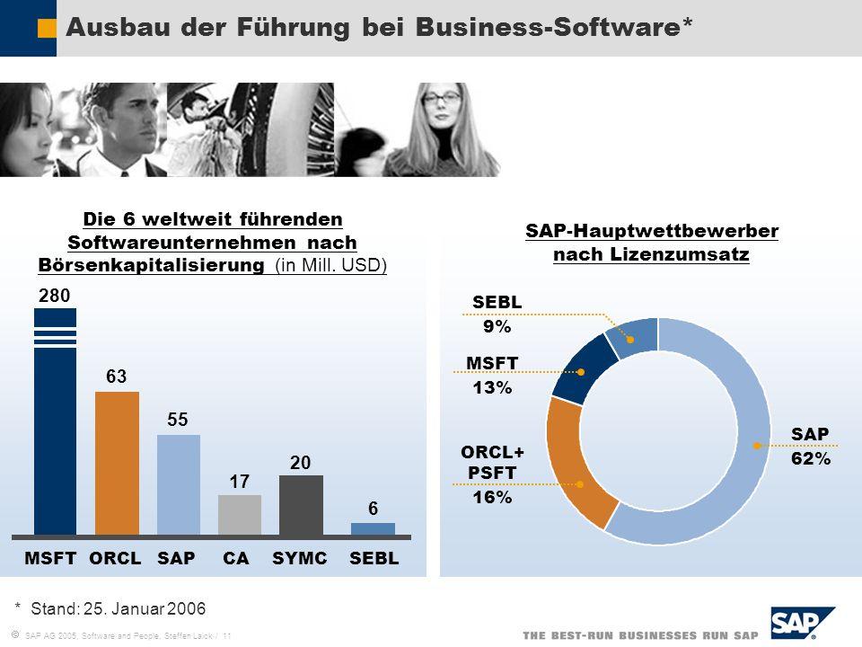 Ausbau der Führung bei Business-Software*