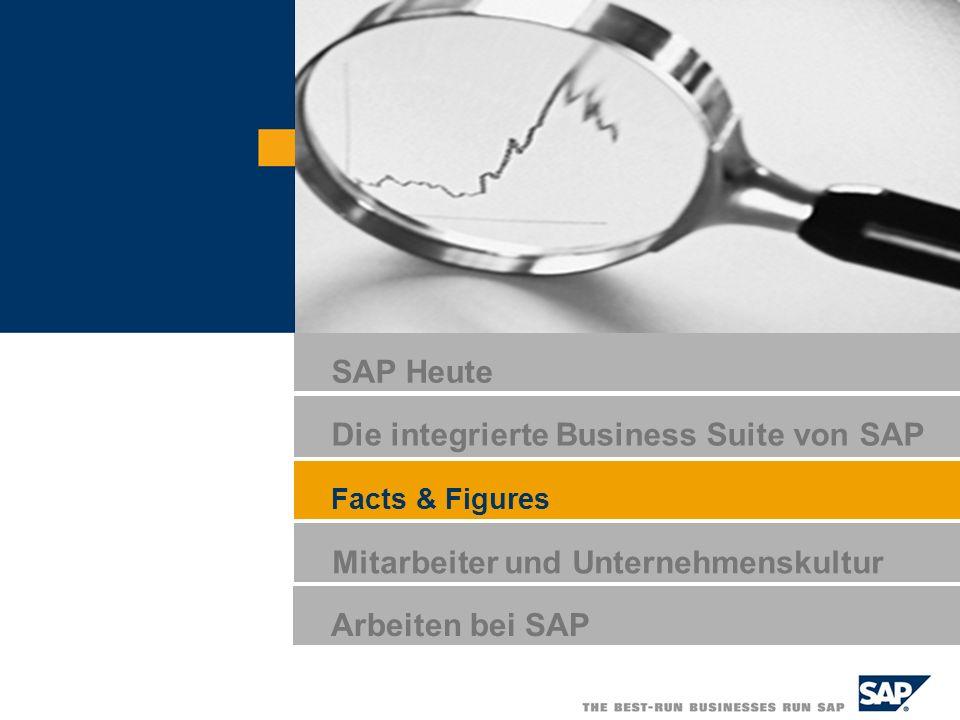 Die integrierte Business Suite von SAP