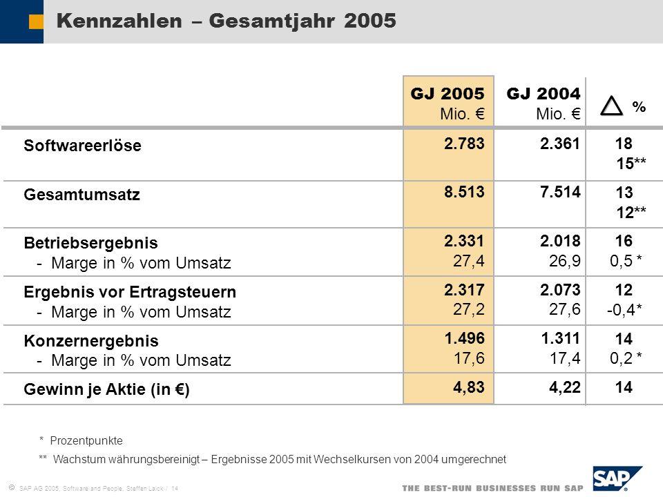 Kennzahlen – Gesamtjahr 2005