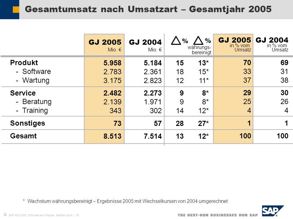 Gesamtumsatz nach Umsatzart – Gesamtjahr 2005