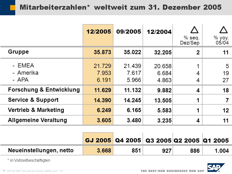 Mitarbeiterzahlen* weltweit zum 31. Dezember 2005