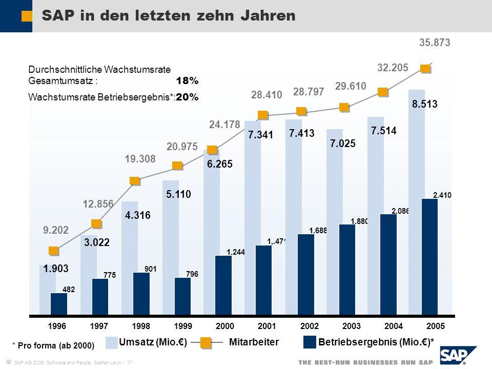 SAP in den letzten zehn Jahren