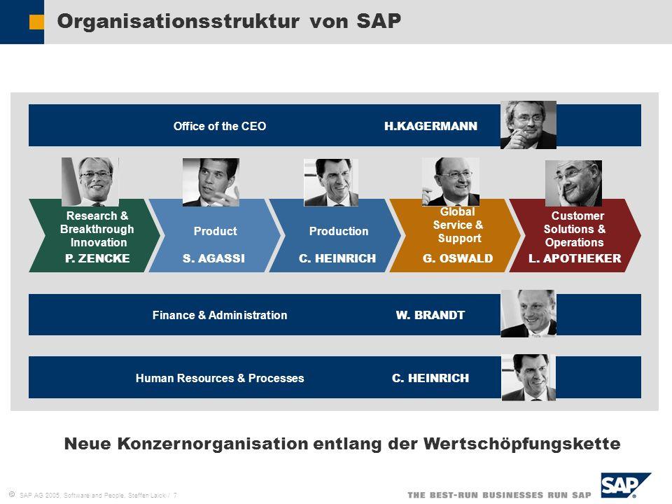 Organisationsstruktur von SAP