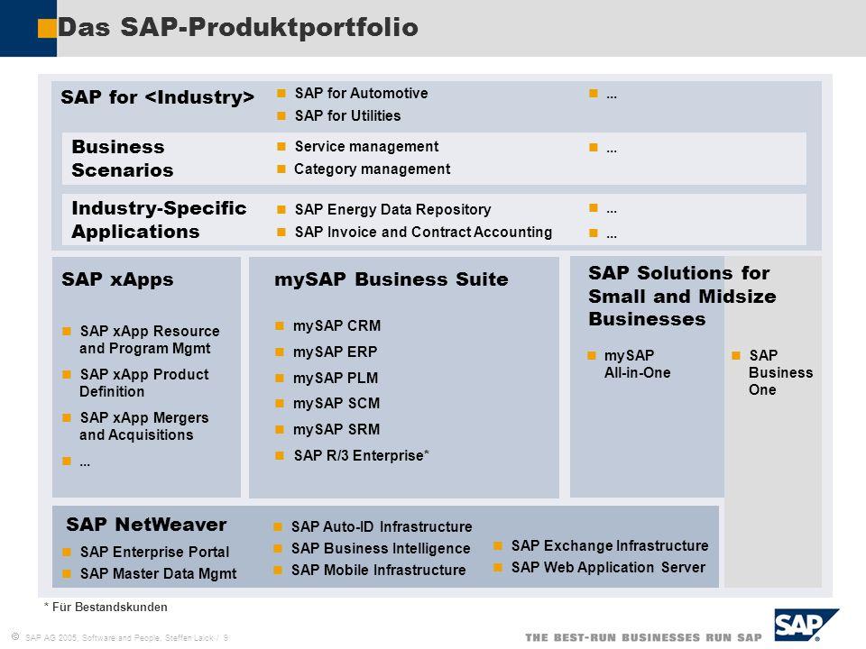 Das SAP-Produktportfolio