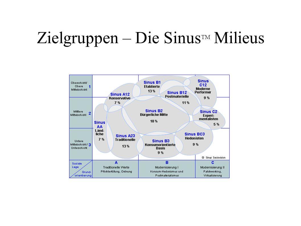 Zielgruppen – Die SinusTM Milieus