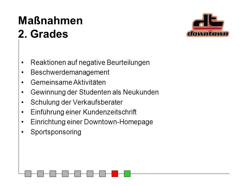 Maßnahmen 2. Grades Reaktionen auf negative Beurteilungen