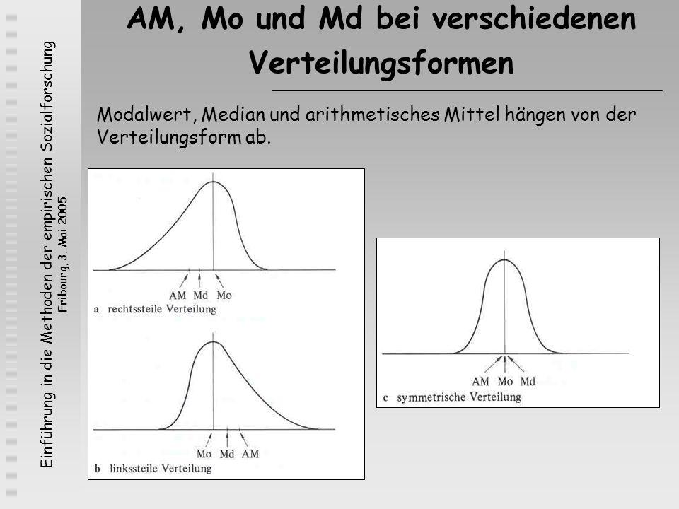 AM, Mo und Md bei verschiedenen Verteilungsformen