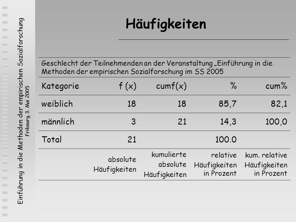 Häufigkeiten Kategorie f (x) cumf(x) % cum% weiblich 18 85,7 82,1