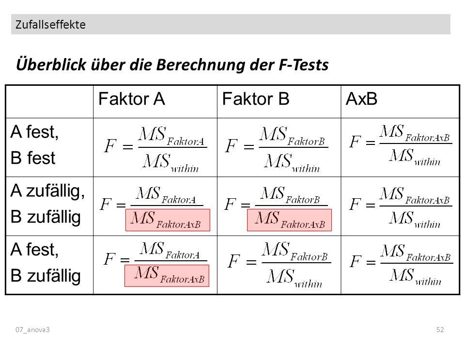 Überblick über die Berechnung der F-Tests Faktor A Faktor B AxB
