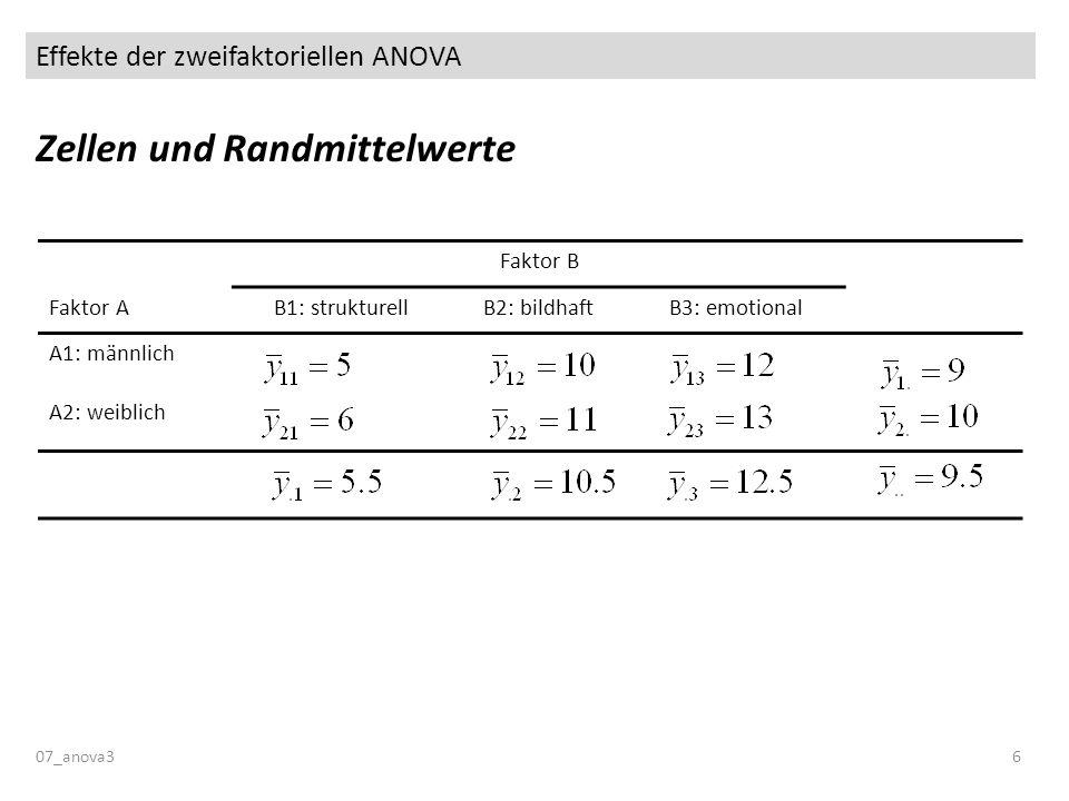 Effekte der zweifaktoriellen ANOVA