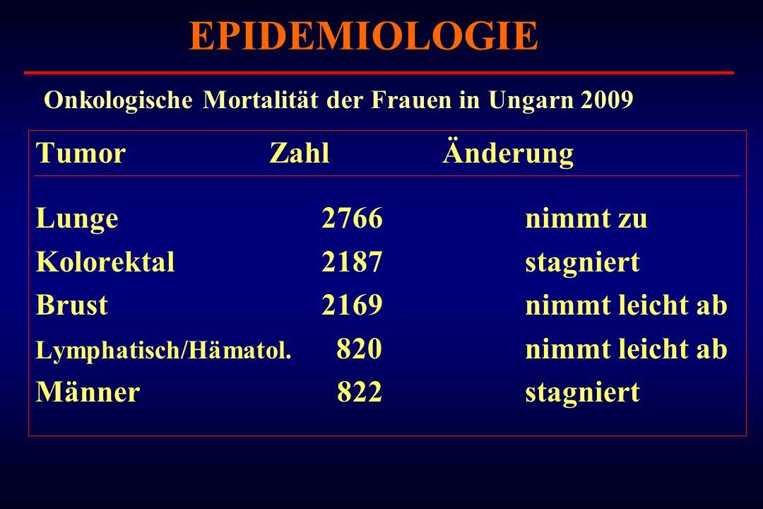 EPIDEMIOLOGIE Tumor Zahl Änderung Lunge 2766 nimmt zu