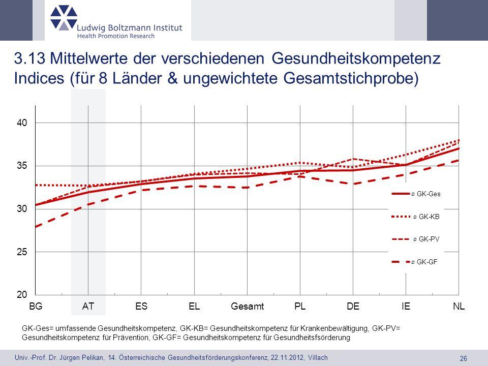 3.13 Mittelwerte der verschiedenen Gesundheitskompetenz Indices (für 8 Länder & ungewichtete Gesamtstichprobe)