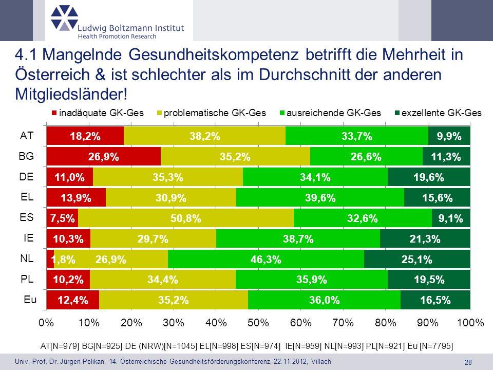 4.1 Mangelnde Gesundheitskompetenz betrifft die Mehrheit in Österreich & ist schlechter als im Durchschnitt der anderen Mitgliedsländer!