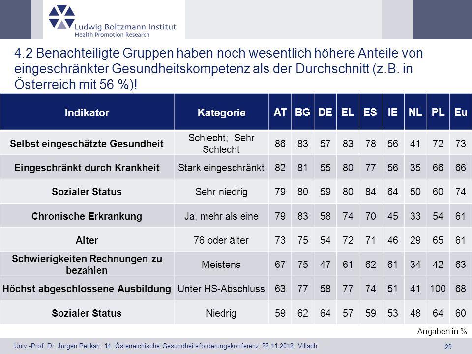 4.2 Benachteiligte Gruppen haben noch wesentlich höhere Anteile von eingeschränkter Gesundheitskompetenz als der Durchschnitt (z.B. in Österreich mit 56 %)!