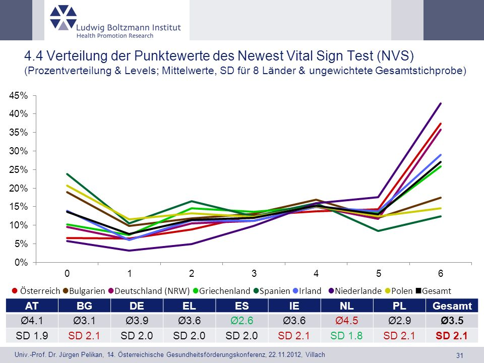 4.4 Verteilung der Punktewerte des Newest Vital Sign Test (NVS) (Prozentverteilung & Levels; Mittelwerte, SD für 8 Länder & ungewichtete Gesamtstichprobe)